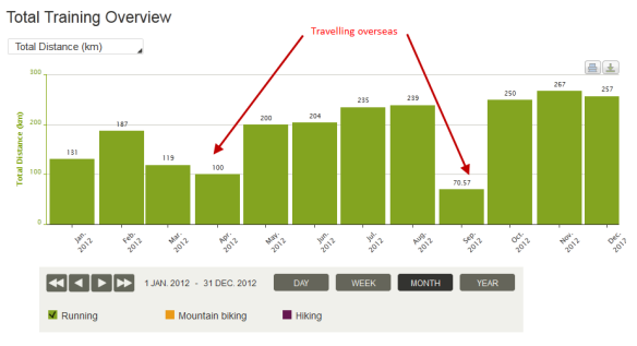 2012 - Training Log by Month