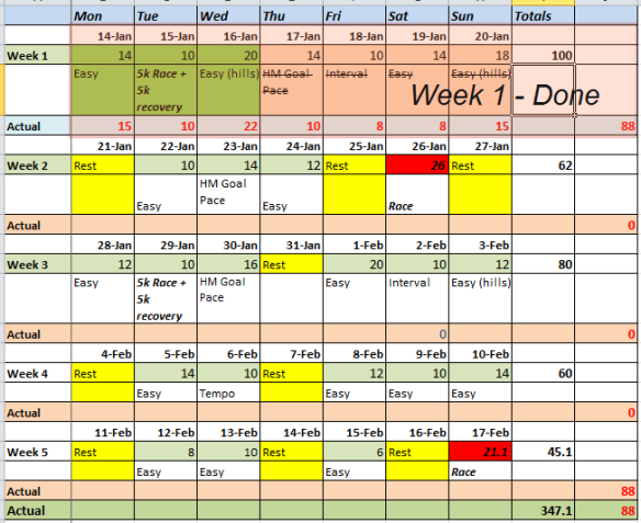 Week 1 Training Recap
