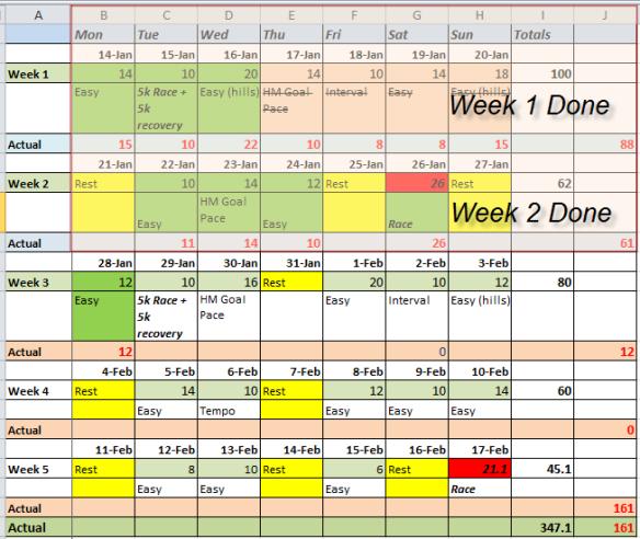 RTB Week 2 Recap