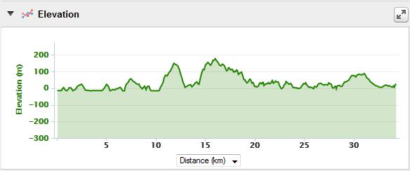 Rakiura Track Elevation Profile