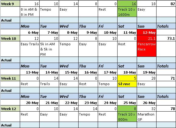 16 Weeks Marathon Plan Weeks 9-12
