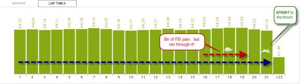 RTB 2013 Splits