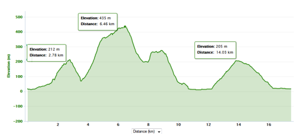PGT Elevation Profile