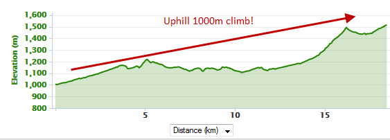 Elevation Profile for Run up to ski field