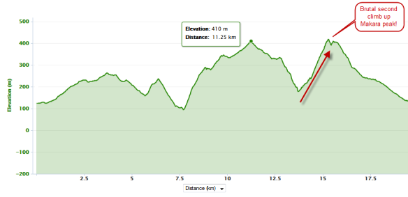 Xterra Makara Long Course Profile