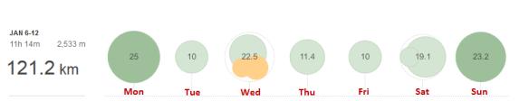 2014 Jan 120km Week