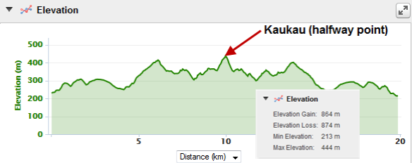 Makara to Kaukau and Back Elevation
