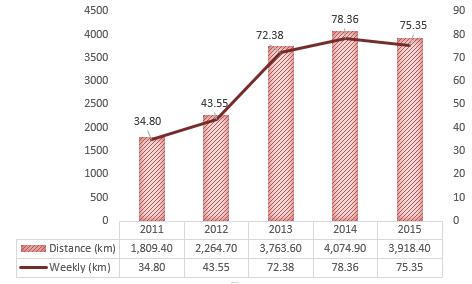 2011 to 2015 Running
